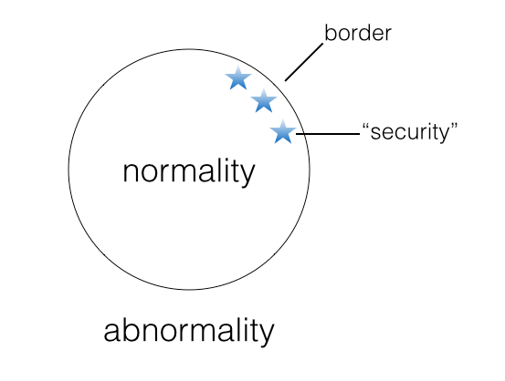 normality-abnormality