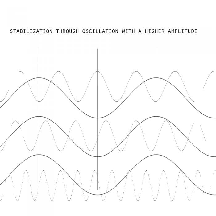 stabilization-wave-amplitude